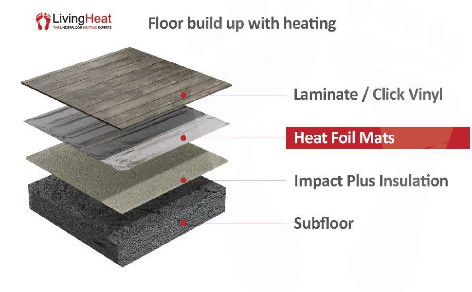 In laminato e legno Pavimento Riscaldamento KIT m2 Underfloor Heating FOIL MAT. 150W