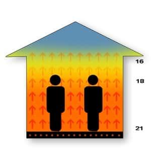 Underfloor heating current