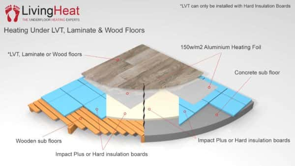 under laminate heating build up